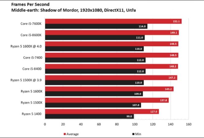 Đánh giá Intel core i5 8400
